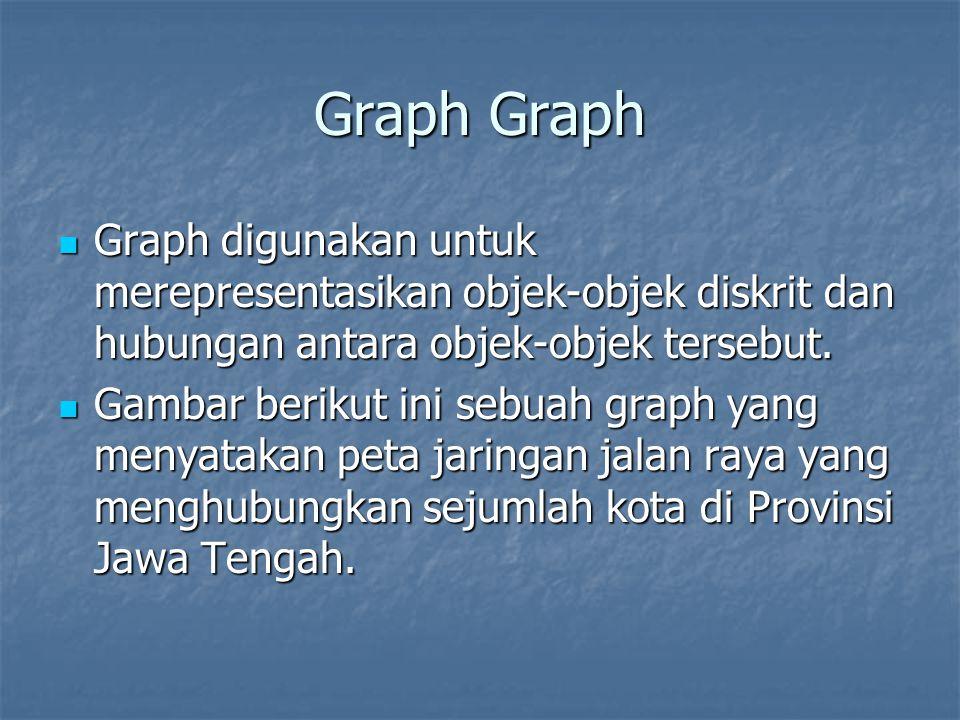 Graph Graph Graph digunakan untuk merepresentasikan objek-objek diskrit dan hubungan antara objek-objek tersebut. Graph digunakan untuk merepresentasi