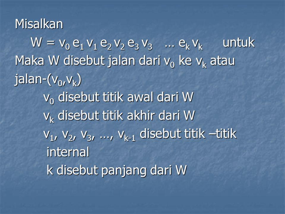 Misalkan W = v 0 e 1 v 1 e 2 v 2 e 3 v 3 … e k v k untuk W = v 0 e 1 v 1 e 2 v 2 e 3 v 3 … e k v k untuk Maka W disebut jalan dari v 0 ke v k atau jal