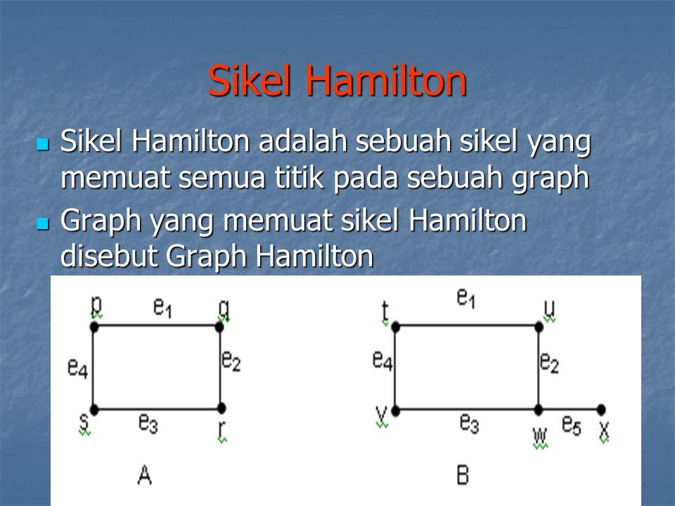 Sikel Hamilton Sikel Hamilton adalah sebuah sikel yang memuat semua titik pada sebuah graph Sikel Hamilton adalah sebuah sikel yang memuat semua titik