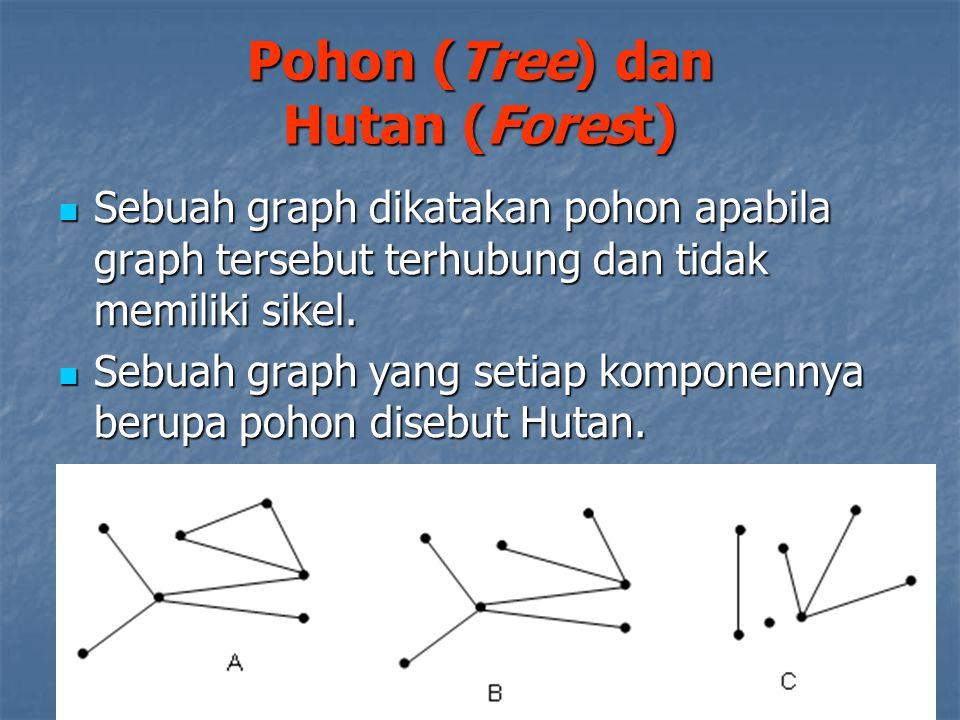 Pohon (Tree) dan Hutan (Forest) Sebuah graph dikatakan pohon apabila graph tersebut terhubung dan tidak memiliki sikel. Sebuah graph dikatakan pohon a