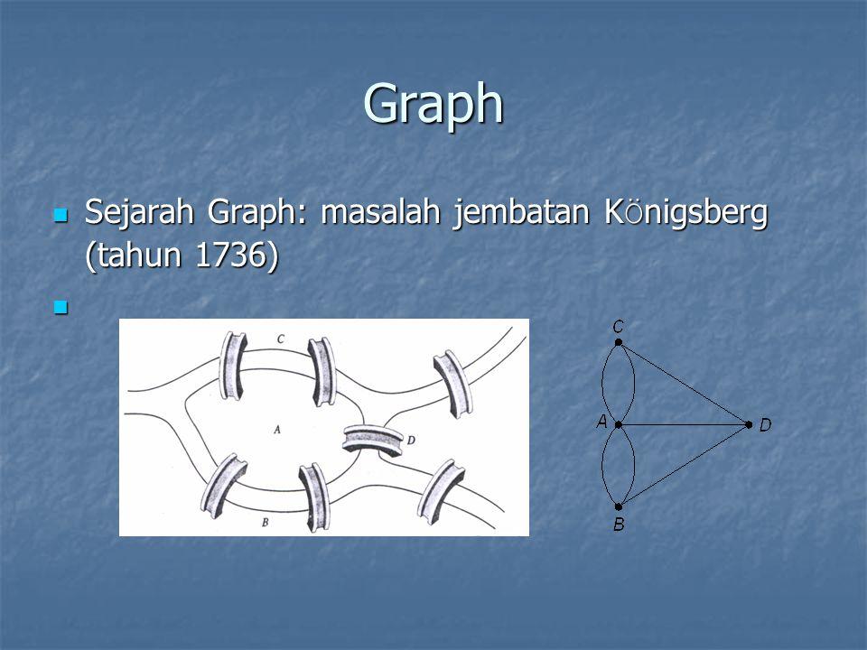 Graph Sejarah Graph: masalah jembatan K Ö nigsberg (tahun 1736) Sejarah Graph: masalah jembatan K Ö nigsberg (tahun 1736)