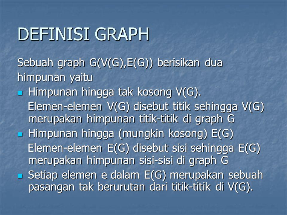DEFINISI GRAPH Sebuah graph G(V(G),E(G)) berisikan dua himpunan yaitu Himpunan hingga tak kosong V(G). Himpunan hingga tak kosong V(G). Elemen-elemen