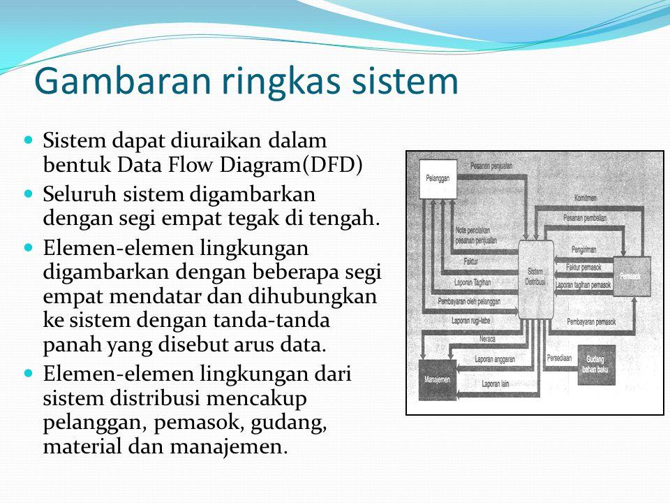 Gambaran ringkas sistem Sistem dapat diuraikan dalam bentuk Data Flow Diagram(DFD) Seluruh sistem digambarkan dengan segi empat tegak di tengah.