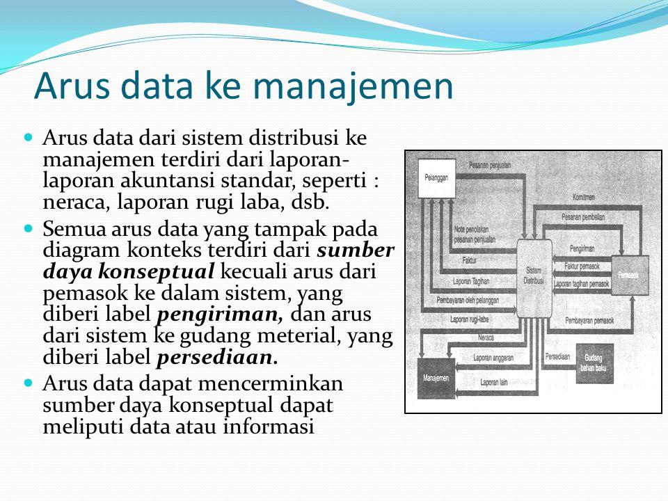 Arus data ke manajemen Arus data dari sistem distribusi ke manajemen terdiri dari laporan- laporan akuntansi standar, seperti : neraca, laporan rugi laba, dsb.