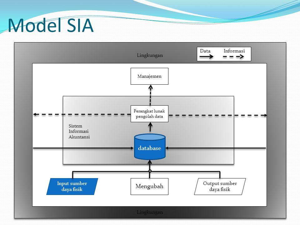 Model SIA database Mengubah Perangkat lunak pengolah data Manajemen Input sumber daya fisik Output sumber daya fisik Sistem Informasi Akuntansi Lingkungan Data Informasi