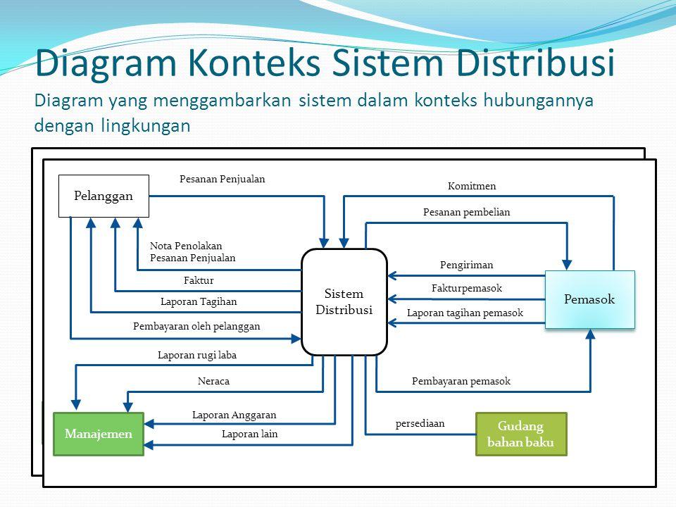 Diagram Konteks Sistem Distribusi Diagram yang menggambarkan sistem dalam konteks hubungannya dengan lingkungan Sistem Distribusi Pelanggan Manajemen Pemasok Gudang bahan baku Pesanan Penjualan Nota Penolakan Pesanan Penjualan Faktur Laporan Tagihan Pembayaran oleh pelanggan Laporan rugi laba Neraca Laporan Anggaran Laporan lain persediaan Pembayaran pemasok Laporan tagihan pemasok Fakturpemasok Pengiriman Pesanan pembelian Komitmen Sistem Distribusi Pelanggan Manajemen Pemasok Gudang bahan baku Pesanan Penjualan Nota Penolakan Pesanan Penjualan Faktur Laporan Tagihan Pembayaran oleh pelanggan Laporan rugi laba Neraca Laporan Anggaran Laporan lain persediaan Pembayaran pemasok Laporan tagihan pemasok Fakturpemasok Pengiriman Pesanan pembelian Komitmen