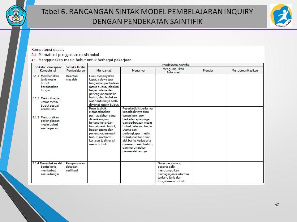 Tabel 6. RANCANGAN SINTAK MODEL PEMBELAJARAN INQUIRY DENGAN PENDEKATAN SAINTIFIK 47