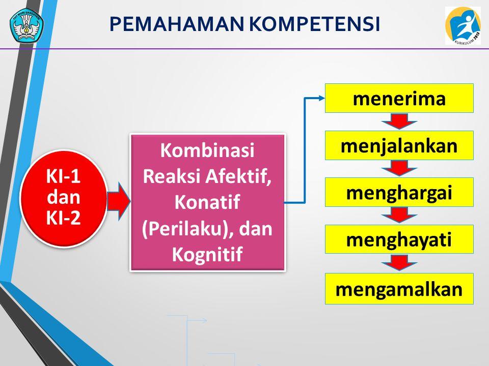PEMAHAMAN KOMPETENSI Kombinasi Reaksi Afektif, Konatif (Perilaku), dan Kognitif KI-1 dan KI-2 menerima menjalankan menghargai menghayati mengamalkan