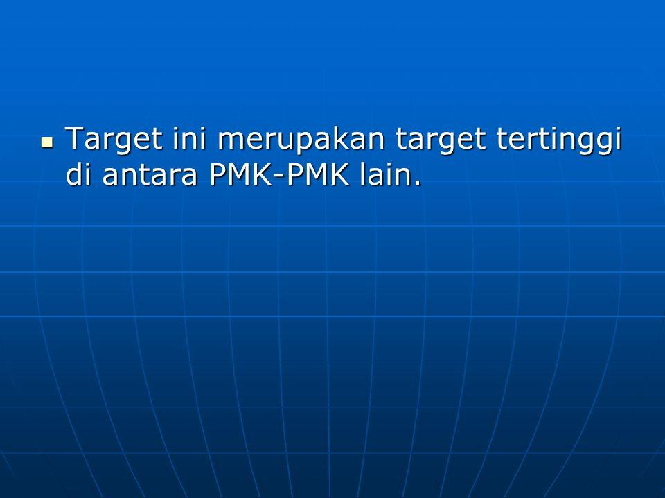 Target ini merupakan target tertinggi di antara PMK-PMK lain. Target ini merupakan target tertinggi di antara PMK-PMK lain.