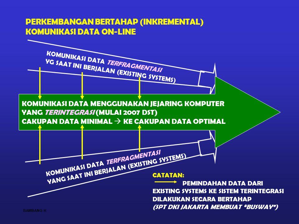 PERKEMBANGAN BERTAHAP (INKREMENTAL) KOMUNIKASI DATA ON-LINE KOMUNIKASI DATA TERFRAGMENTASI YG SAAT INI BERJALAN (EXISTING SYSTEMS) KOMUNIKASI DATA TER