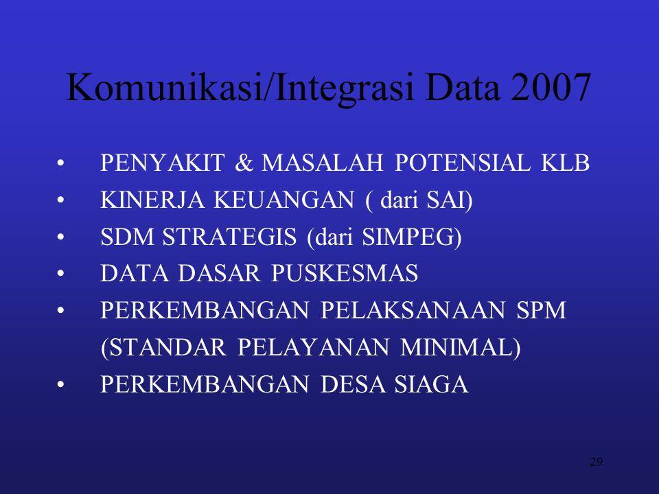 29 Komunikasi/Integrasi Data 2007 PENYAKIT & MASALAH POTENSIAL KLB KINERJA KEUANGAN ( dari SAI) SDM STRATEGIS (dari SIMPEG) DATA DASAR PUSKESMAS PERKE