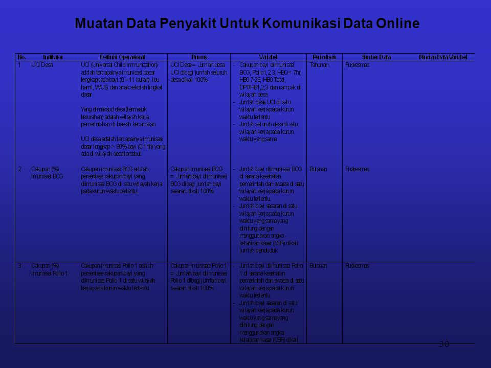 30 Muatan Data Penyakit Untuk Komunikasi Data Online