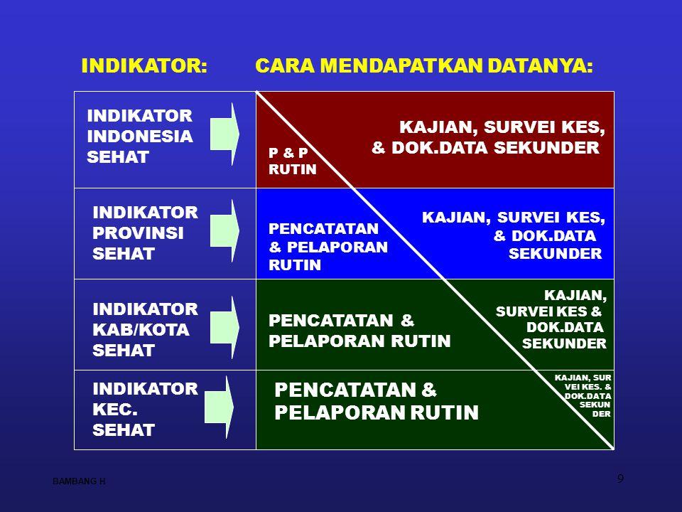9 INDIKATOR INDONESIA SEHAT INDIKATOR PROVINSI SEHAT INDIKATOR KAB/KOTA SEHAT PENCATATAN & PELAPORAN RUTIN PENCATATAN & PELAPORAN RUTIN P & P RUTIN KA