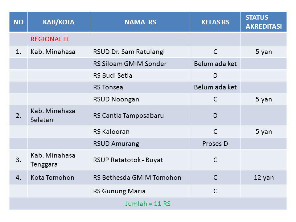 NOKAB/KOTANAMA RSKELAS RS STATUS AKREDITASI REGIONAL III 1.Kab. MinahasaRSUD Dr. Sam RatulangiC5 yan RS Siloam GMIM SonderBelum ada ket RS Budi SetiaD