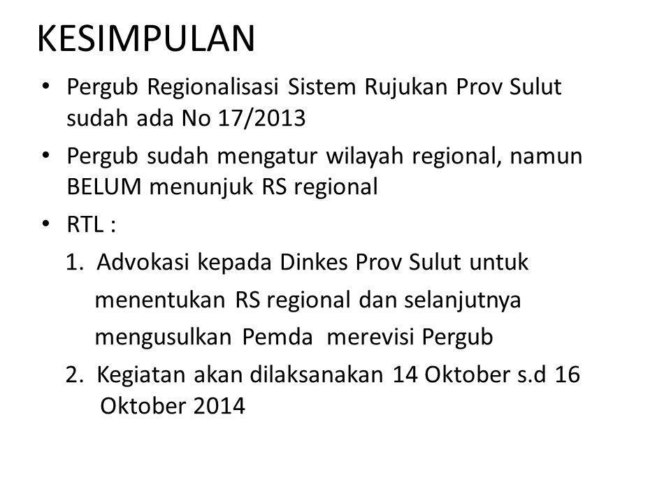 KESIMPULAN Pergub Regionalisasi Sistem Rujukan Prov Sulut sudah ada No 17/2013 Pergub sudah mengatur wilayah regional, namun BELUM menunjuk RS regiona