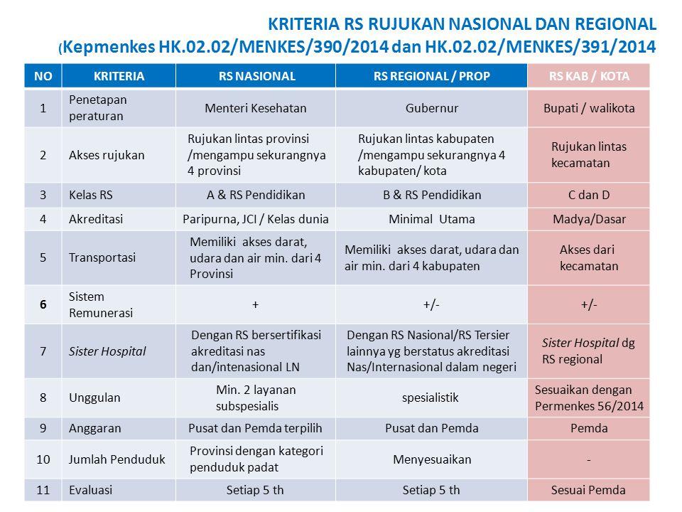 KRITERIA RS RUJUKAN NASIONAL DAN REGIONAL ( Kepmenkes HK.02.02/MENKES/390/2014 dan HK.02.02/MENKES/391/2014 NOKRITERIARS NASIONALRS REGIONAL / PROPRS