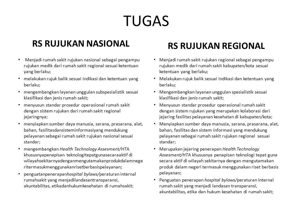 KESIMPULAN Pergub Regionalisasi Sistem Rujukan Prov Sulut sudah ada No 17/2013 Pergub sudah mengatur wilayah regional, namun BELUM menunjuk RS regional RTL : 1.