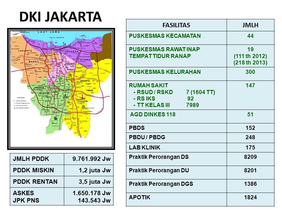 37 DKI JAKARTA FASILITASJMLH PUSKESMAS KECAMATAN44 PUSKESMAS RAWAT INAP TEMPAT TIDUR RANAP 19 (111 th 2012) (218 th 2013) PUSKESMAS KELURAHAN300 RUMAH
