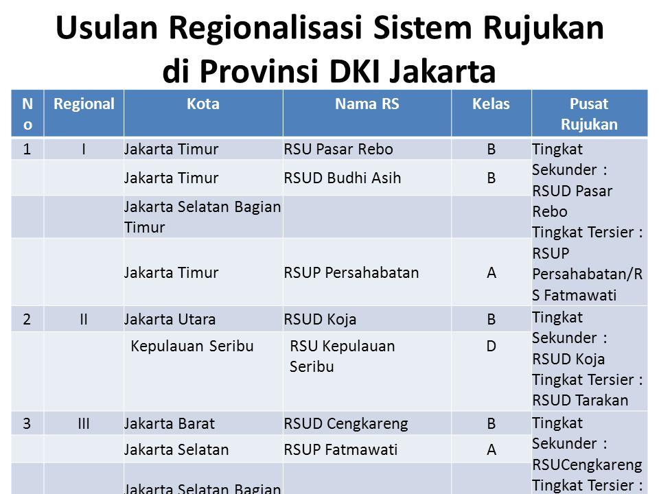 Usulan Regionalisasi Sistem Rujukan di Provinsi DKI Jakarta NoNo RegionalKotaNama RSKelasPusat Rujukan 1IJakarta TimurRSU Pasar ReboB Tingkat Sekunder