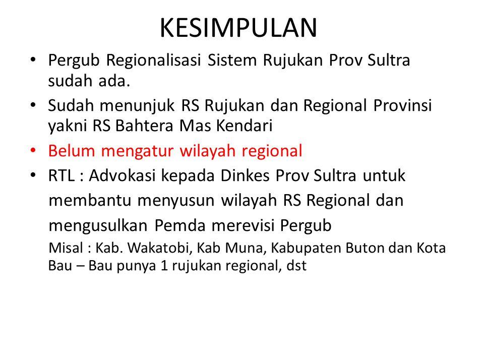 KESIMPULAN Pergub Regionalisasi Sistem Rujukan Prov Sultra sudah ada. Sudah menunjuk RS Rujukan dan Regional Provinsi yakni RS Bahtera Mas Kendari Bel