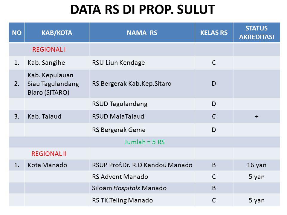 Usulan Regionalisasi Sistem Rujukan di Provinsi DKI Jakarta RSUD Koja (B) RSUP Persahabatan (A) RSUD Pasar Rebo (B) RSUD Budhi Asih (B) RSUD Cengkareng (B) RSUP Fatmawati (A) RSCM (A) RSUD Tarakan (A) Regional I Regional II RS Kepulauan Seribu (D) Regional III