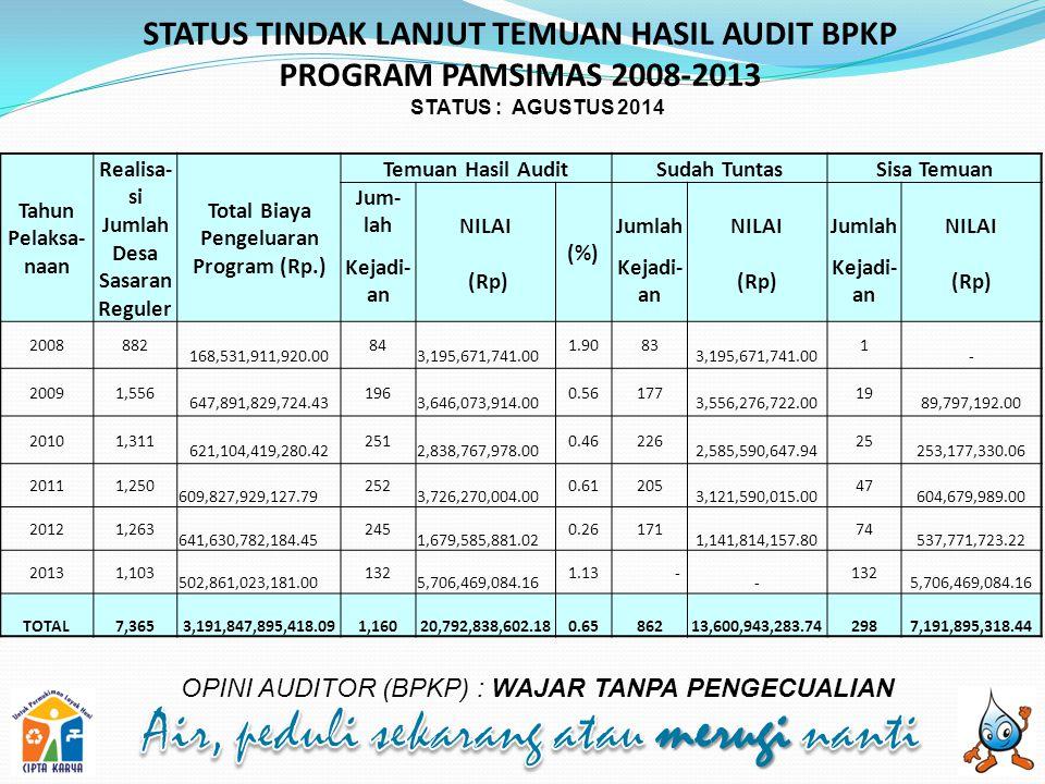 STATUS TINDAK LANJUT TEMUAN HASIL AUDIT BPKP PROGRAM PAMSIMAS 2008-2013 OPINI AUDITOR (BPKP) : WAJAR TANPA PENGECUALIAN STATUS : AGUSTUS 2014 Tahun Pelaksa- naan Realisa- si Jumlah Desa Sasaran Reguler Total Biaya Pengeluaran Program (Rp.) Temuan Hasil AuditSudah TuntasSisa Temuan Jum- lahNILAI (%) JumlahNILAIJumlahNILAI Kejadi- an (Rp) Kejadi- an (Rp) Kejadi- an (Rp) 2008882 168,531,911,920.00 84 3,195,671,741.00 1.9083 3,195,671,741.00 1 - 20091,556 647,891,829,724.43 196 3,646,073,914.00 0.56177 3,556,276,722.00 19 89,797,192.00 20101,311 621,104,419,280.42 251 2,838,767,978.00 0.46226 2,585,590,647.94 25 253,177,330.06 20111,250 609,827,929,127.79 252 3,726,270,004.00 0.61205 3,121,590,015.00 47 604,679,989.00 20121,263 641,630,782,184.45 245 1,679,585,881.02 0.26171 1,141,814,157.80 74 537,771,723.22 20131,103 502,861,023,181.00 132 5,706,469,084.16 1.13 - - 132 5,706,469,084.16 TOTAL7,365 3,191,847,895,418.091,160 20,792,838,602.180.65862 13,600,943,283.74298 7,191,895,318.44