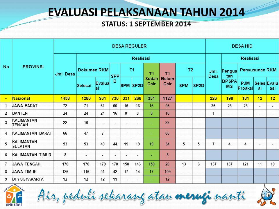 EVALUASI PELAKSANAAN TAHUN 2014 STATUS: 1 SEPTEMBER 2014 NoPROVINSI DESA REGULERDESA HID Jml.