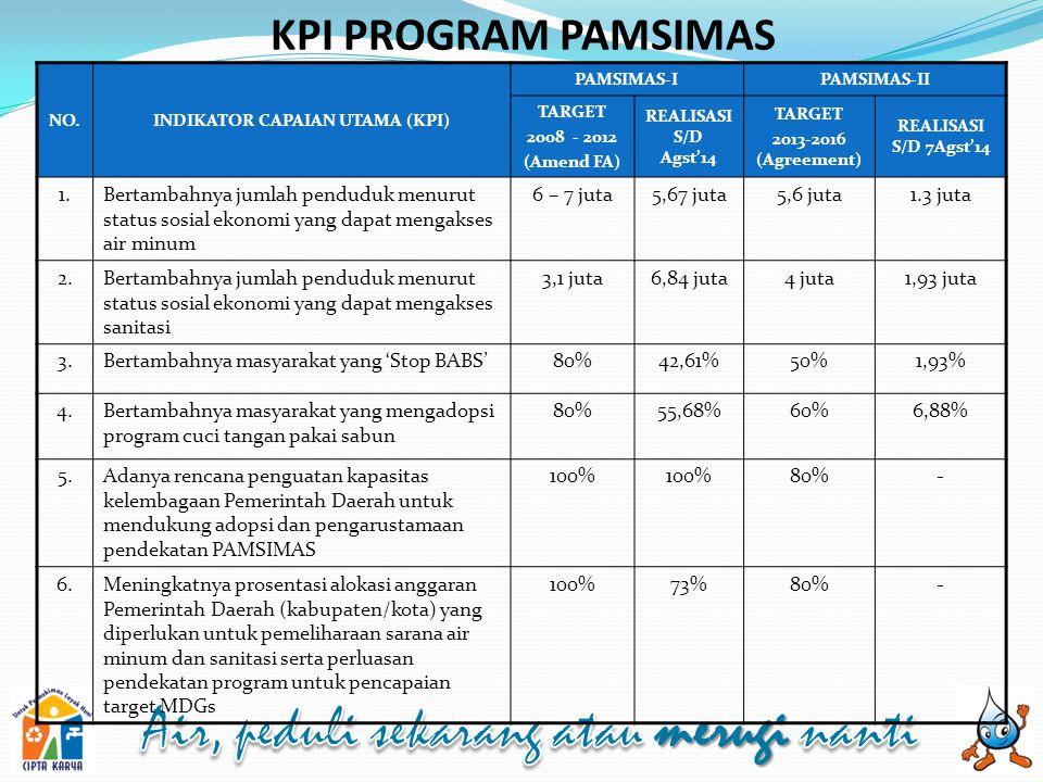 KPI PROGRAM PAMSIMAS NO.INDIKATOR CAPAIAN UTAMA (KPI) PAMSIMAS-IPAMSIMAS-II TARGET 2008 - 2012 (Amend FA) REALISASI S/D Agst'14 TARGET 2013-2016 (Agreement) REALISASI S/D 7Agst'14 1.Bertambahnya jumlah penduduk menurut status sosial ekonomi yang dapat mengakses air minum 6 – 7 juta5,67 juta5,6 juta1.3 juta 2.Bertambahnya jumlah penduduk menurut status sosial ekonomi yang dapat mengakses sanitasi 3,1 juta6,84 juta4 juta1,93 juta 3.Bertambahnya masyarakat yang 'Stop BABS'80%42,61%50%1,93% 4.Bertambahnya masyarakat yang mengadopsi program cuci tangan pakai sabun 80%55,68%60%6,88% 5.Adanya rencana penguatan kapasitas kelembagaan Pemerintah Daerah untuk mendukung adopsi dan pengarustamaan pendekatan PAMSIMAS 100% 80%- 6.Meningkatnya prosentasi alokasi anggaran Pemerintah Daerah (kabupaten/kota) yang diperlukan untuk pemeliharaan sarana air minum dan sanitasi serta perluasan pendekatan program untuk pencapaian target MDGs 100%73%80%-