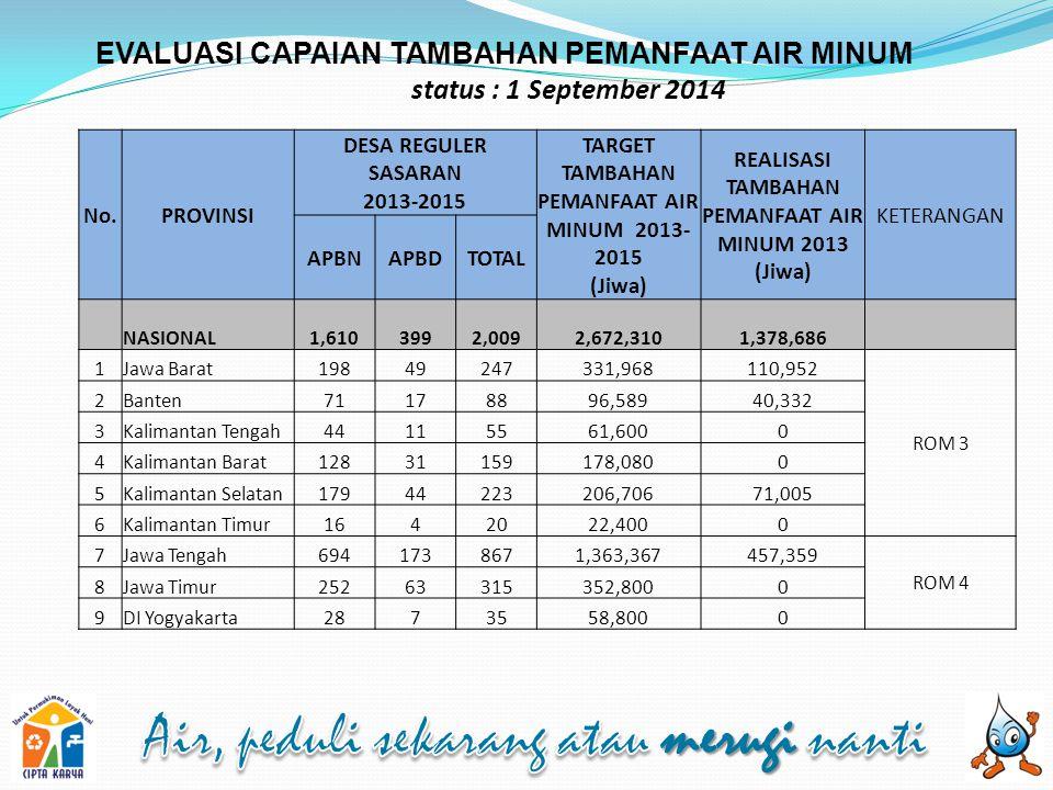 EVALUASI CAPAIAN TAMBAHAN PEMANFAAT AIR MINUM status : 1 September 2014 No.PROVINSI DESA REGULER SASARAN 2013-2015 TARGET TAMBAHAN PEMANFAAT AIR MINUM