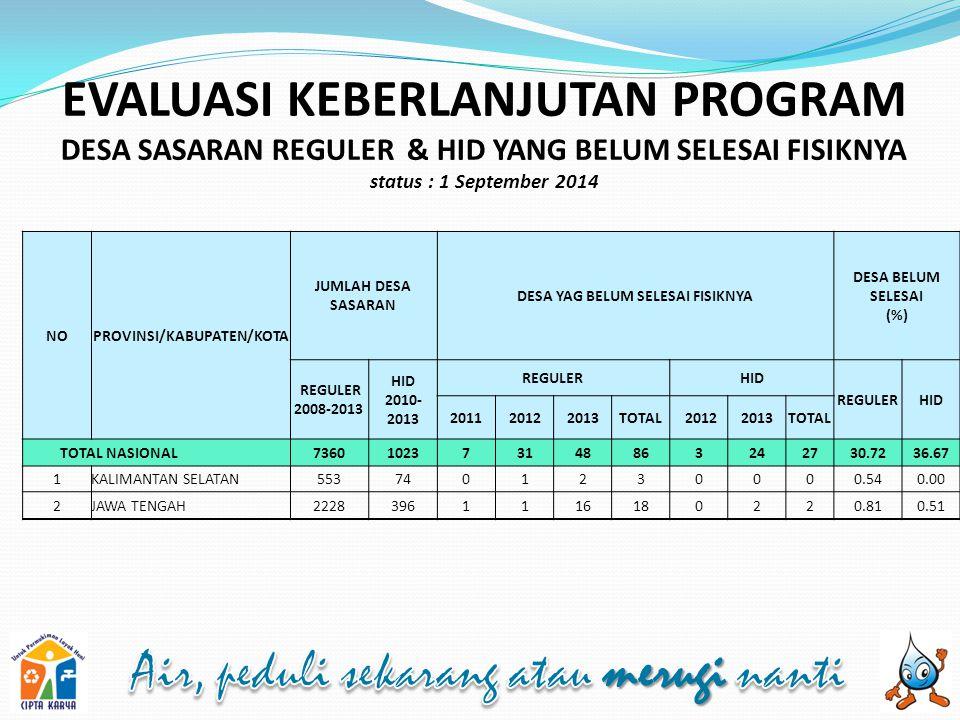 EVALUASI KEBERLANJUTAN PROGRAM DESA SASARAN REGULER & HID YANG BELUM SELESAI FISIKNYA status : 1 September 2014 NOPROVINSI/KABUPATEN/KOTA JUMLAH DESA SASARAN DESA YAG BELUM SELESAI FISIKNYA DESA BELUM SELESAI (%) REGULER 2008-2013 HID 2010- 2013 REGULERHID REGULERHID 201120122013TOTAL 20122013TOTAL TOTAL NASIONAL7360102373148863242730.7236.67 1KALIMANTAN SELATAN5537401230000.540.00 2JAWA TENGAH22283961116180220.810.51
