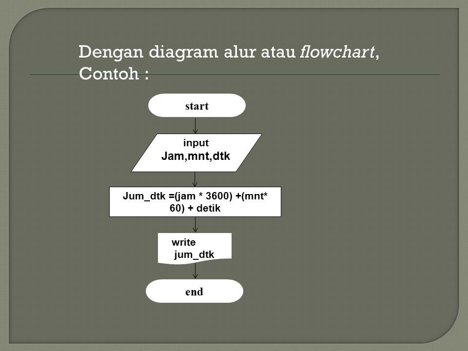 Dengan diagram alur atau flowchart, Contoh : input Jam,mnt,dtk start Jum_dtk =(jam * 3600) +(mnt* 60) + detik write jum_dtk end