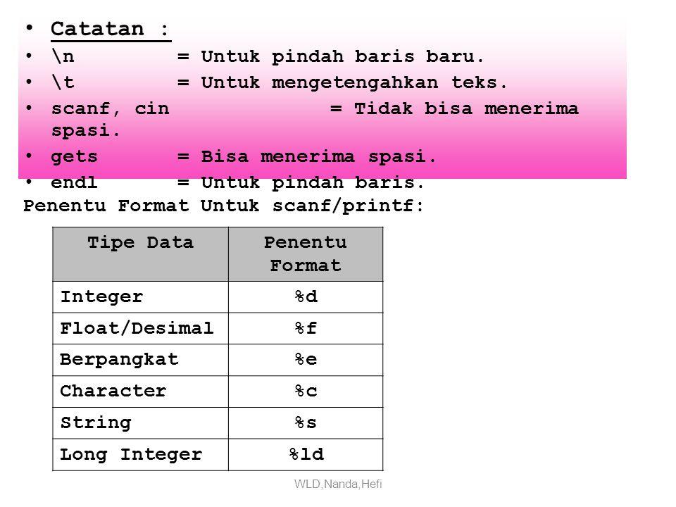 Pengenalan Tipe Data Tipe Data Ukuran Memory Jangkauan NilaiJumlah Digit Char1 Byte-128 s.d 127 Int2 Byte-32768 s.d 32767 Short2 Byte-32768 s.d 32767 Long4 Byte-2147435648 s.d 2147435647 Float4 Byte3.4 x 10-38 s.d 3.4 x 10+38 5 – 7 Double8 Byte1.7 x 10-308 s.d 1.7 x 10+308 15 – 16 Long Double 10 Byte3.4 x 10-4932 s.d 3.4 x 10+4932 19 WLD,Nanda,Hefi