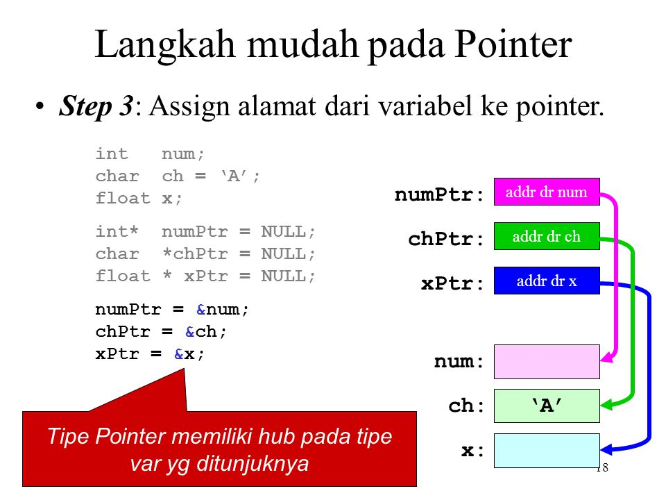 18 Langkah mudah pada Pointer Step 3: Assign alamat dari variabel ke pointer. int* numPtr = NULL; char *chPtr = NULL; float * xPtr = NULL; intnum; cha