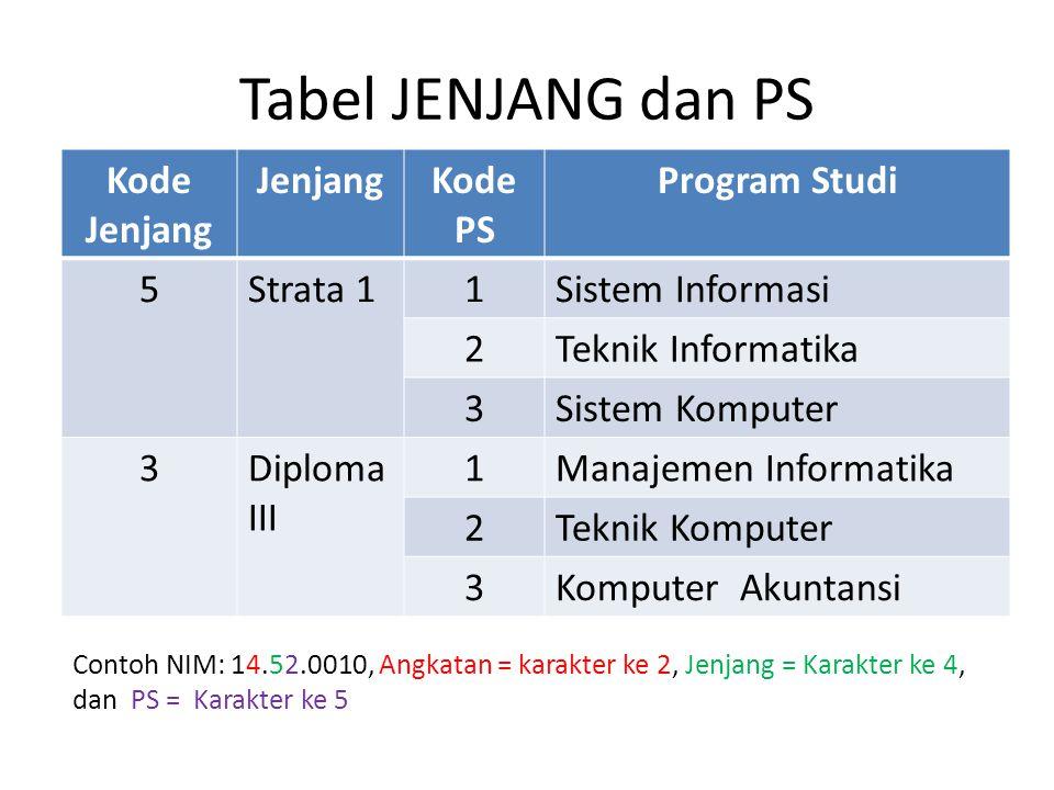 Tabel JENJANG dan PS Kode Jenjang JenjangKode PS Program Studi 5Strata 11Sistem Informasi 2Teknik Informatika 3Sistem Komputer 3Diploma III 1Manajemen Informatika 2Teknik Komputer 3Komputer Akuntansi Contoh NIM: 14.52.0010, Angkatan = karakter ke 2, Jenjang = Karakter ke 4, dan PS = Karakter ke 5