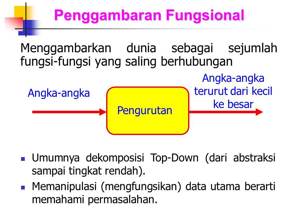 Penggambaran Fungsional Menggambarkan dunia sebagai sejumlah fungsi-fungsi yang saling berhubungan Angka-angka Pengurutan Angka-angka terurut dari kec