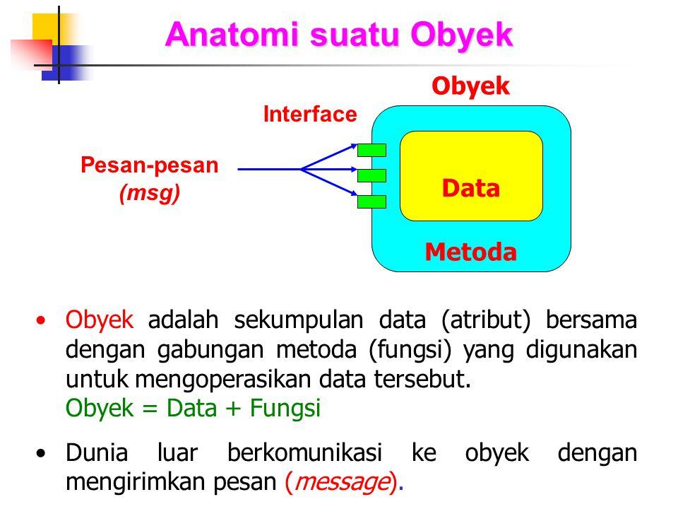 Anatomi suatu Obyek Obyek Metoda Data Pesan-pesan (msg) Obyek adalah sekumpulan data (atribut) bersama dengan gabungan metoda (fungsi) yang digunakan