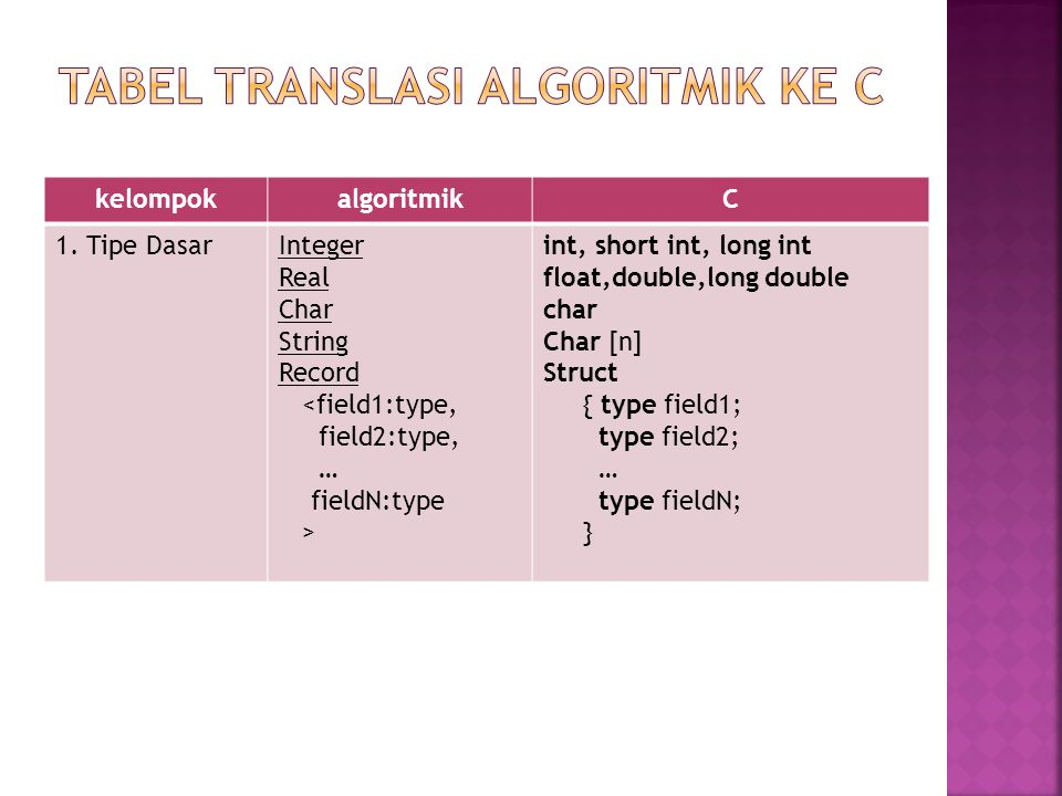 kelompokalgoritmikC 1. Tipe DasarInteger Real Char String Record <field1:type, field2:type, … fieldN:type > int, short int, long int float,double,long