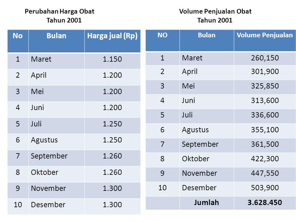 Perubahan Harga Obat Volume Penjualan Obat Tahun 2001 Tahun 2001 NoBulanHarga jual (Rp) 1Maret1.150 2April1.200 3Mei1.200 4Juni1.200 5Juli1.250 6Agust