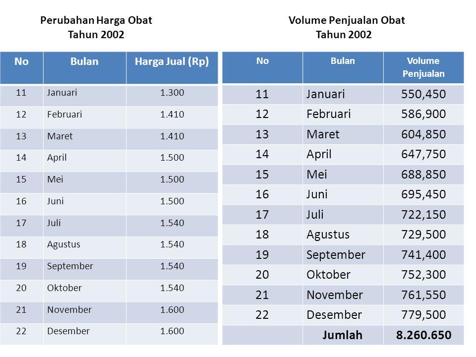 Perubahan Harga Obat Volume Penjualan Obat Tahun 2002 Tahun 2002 NoBulanHarga Jual (Rp) 11Januari1.300 12Februari1.410 13Maret1.410 14April1.500 15Mei