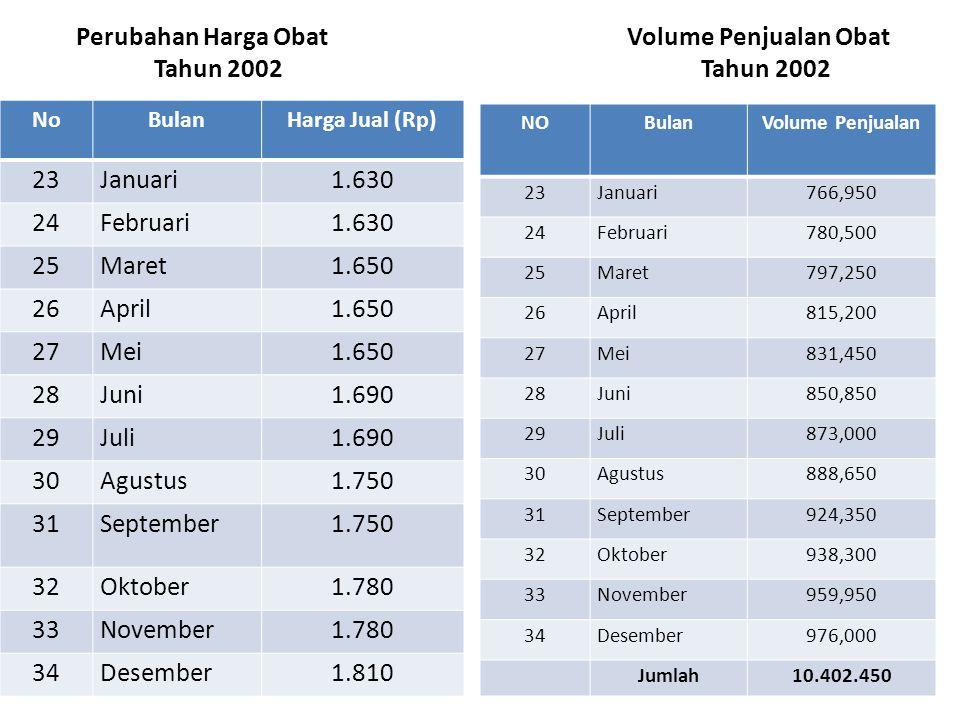 Perubahan Harga Obat Volume Penjualan Obat Tahun 2002 Tahun 2002 NoBulanHarga Jual (Rp) 23Januari1.630 24Februari1.630 25Maret1.650 26April1.650 27Mei
