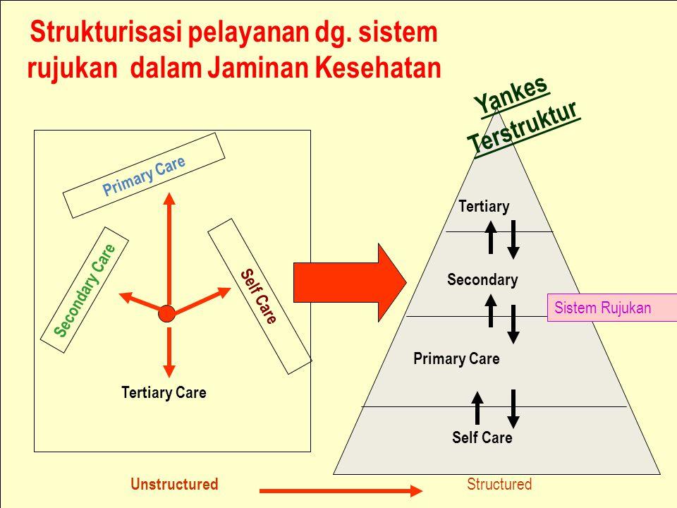 09/04/2015www.jpkm-online.net Structured Self Care Primary Care Secondary Tertiary Tertiary Care Secondary Care Primary Care Self Care Unstructured Yankes Terstruktur Strukturisasi pelayanan dg.