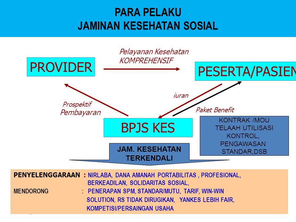 www.jpkm-online.net PARA PELAKU JAMINAN KESEHATAN SOSIAL PROVIDER PESERTA/PASIEN BPJS KES Pelayanan Kesehatan KOMPREHENSIF Prospektif Pembayaran iuran Paket Benefit PENYELENGGARAAN : NIRLABA, DANA AMANAH PORTABILITAS, PROFESIONAL, BERKEADILAN, SOLIDARITAS SOSIAL, MENDORONG : PENERAPAN SPM, STANDAR/MUTU, TARIF, WIN-WIN SOLUTION, RS TIDAK DIRUGIKAN, YANKES LEBIH FAIR, KOMPETISI/PERSAINGAN USAHA JAM.