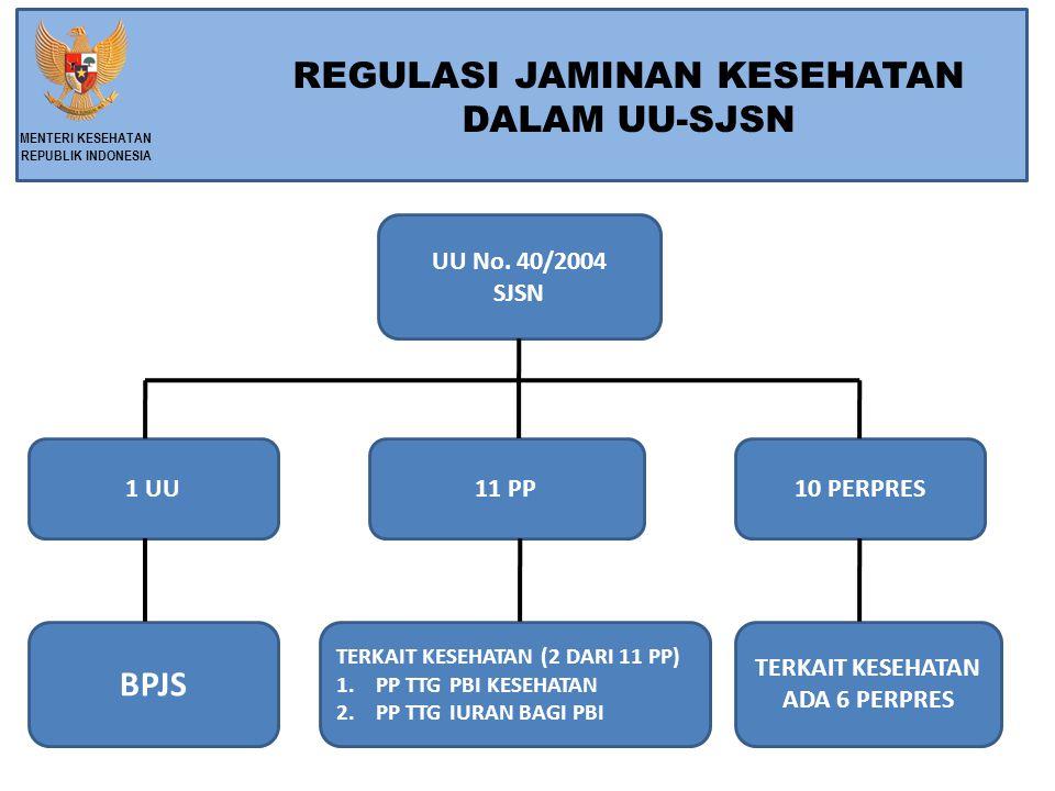 Bentuk dan Kedudukan BPJS merupakan Badan Hukum Publik BPJS bertanggungjawab langsung kepada Presiden Fungsi BPJS BPJS berfungsi menyelenggarakan program jaminan sosial.