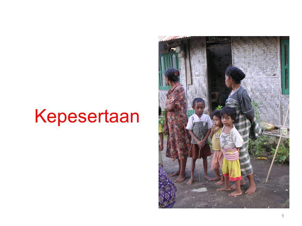 PESERTA DAN IURAN Wajib Penerima upah Pekerja dan Pemberi Kerja Non Penerima Upah Kelompok/ Indivdiu/Kel PBI Pemerintah Iuran Ctt PBI = Penerima Bantuan Iuran Peserta