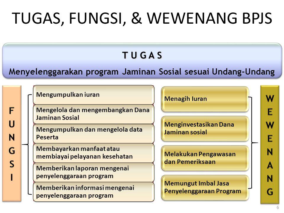 TUGAS, FUNGSI, & WEWENANG BPJS 6 T U G A S Menyelenggarakan program Jaminan Sosial sesuai Undang-Undang T U G A S Menyelenggarakan program Jaminan Sos