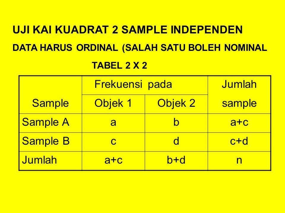 UJI KAI KUADRAT 2 SAMPLE INDEPENDEN DATA HARUS ORDINAL (SALAH SATU BOLEH NOMINAL FrekuensipadaJumlah SampleObjek 1Objek 2sample Sample Aaba+c Sample Bcdc+d Jumlaha+cb+dn TABEL 2 X 2