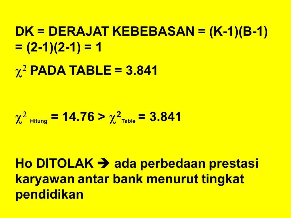 DK = DERAJAT KEBEBASAN = (K-1)(B-1) = (2-1)(2-1) = 1   PADA TABLE = 3.841   Hitung = 14.76 >  2 Table = 3.841 Ho DITOLAK  ada perbedaan prestasi karyawan antar bank menurut tingkat pendidikan