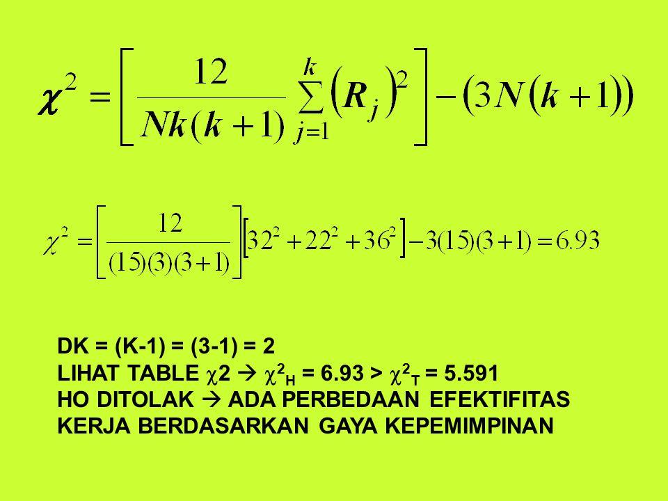 DK = (K-1) = (3-1) = 2 LIHAT TABLE  2   2 H = 6.93 >  2 T = 5.591 HO DITOLAK  ADA PERBEDAAN EFEKTIFITAS KERJA BERDASARKAN GAYA KEPEMIMPINAN