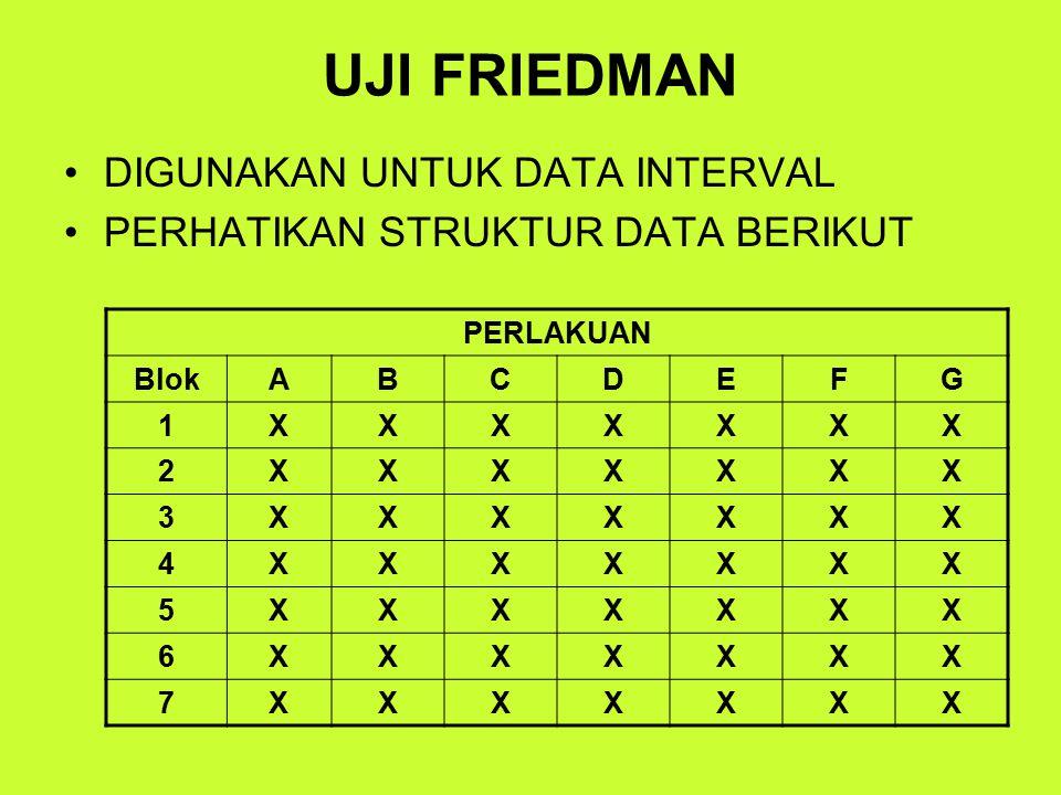 UJI FRIEDMAN DIGUNAKAN UNTUK DATA INTERVAL PERHATIKAN STRUKTUR DATA BERIKUT PERLAKUAN BlokABCDEFG 1XXXXXXX 2XXXXXXX 3XXXXXXX 4XXXXXXX 5XXXXXXX 6XXXXXXX 7XXXXXXX