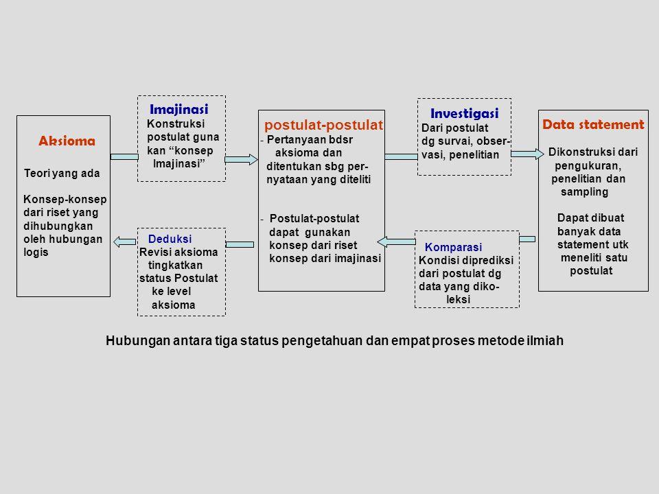 """Aksioma Teori yang ada Konsep-konsep dari riset yang dihubungkan oleh hubungan logis Imajinasi Konstruksi postulat guna kan """"konsep Imajinasi"""" postula"""